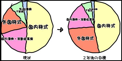 20110105アセット・アロケーション - コピー (2).png